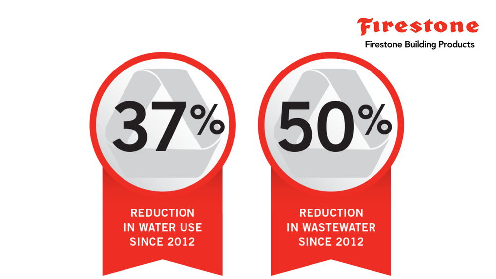 Firestone Building Products water usage reduction